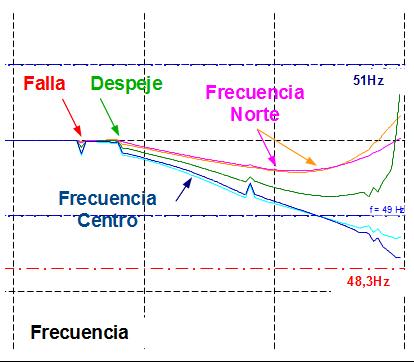 Evolución de la frecuencia