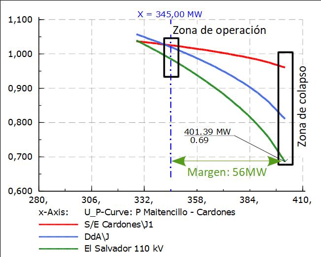 Curva PV en condiciones de red N