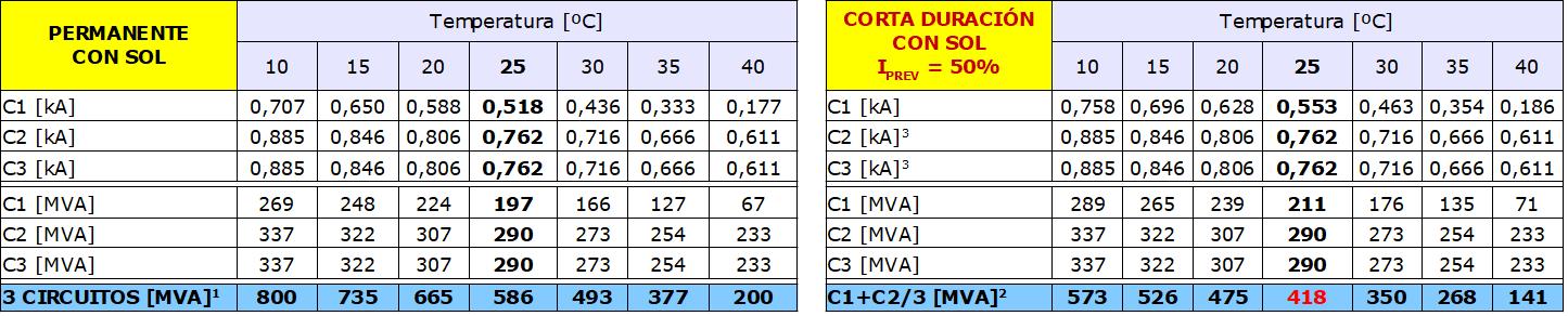 Curva PV en condiciones de red N-1. Apertura del circuito 1 de la línea Maitencillo – Cardones con EDACxCE (Paipote y El Refugio)
