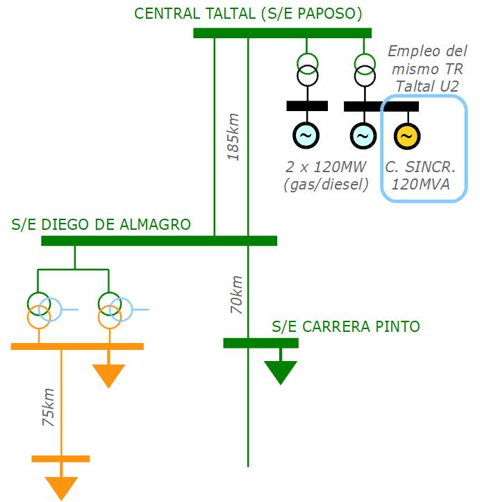 Zona de influencia de la conexión del compensador sincrónico. La información fue suministrada directamente por uno de los posibles proveedores del equipo.