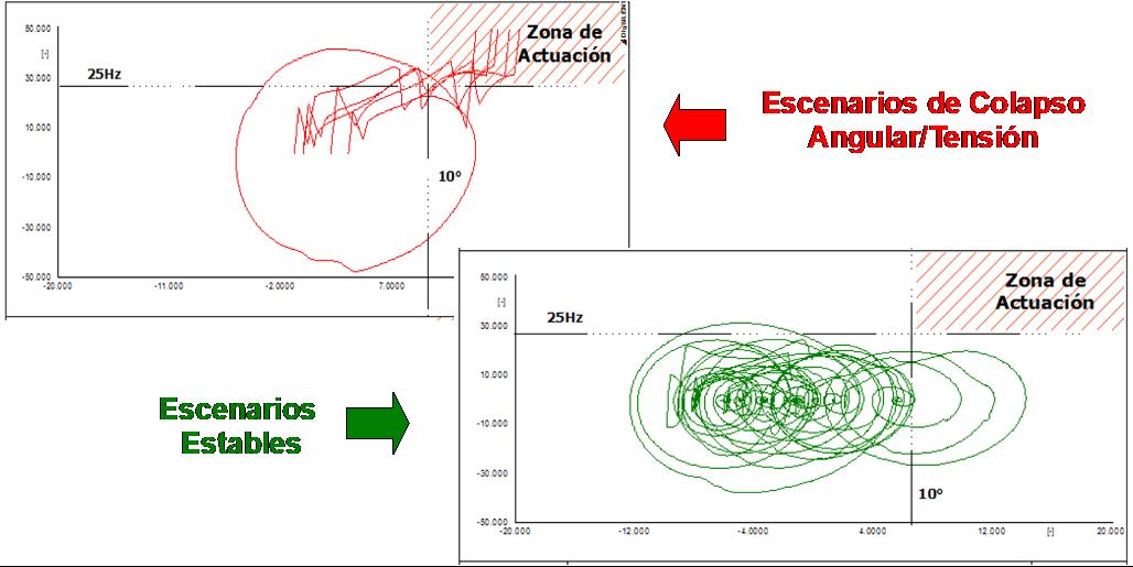 Resultado de la evolución de la diferencia angular (delta) vs. velocidad de cambio (Sf) para múltiples fallas observadas .
