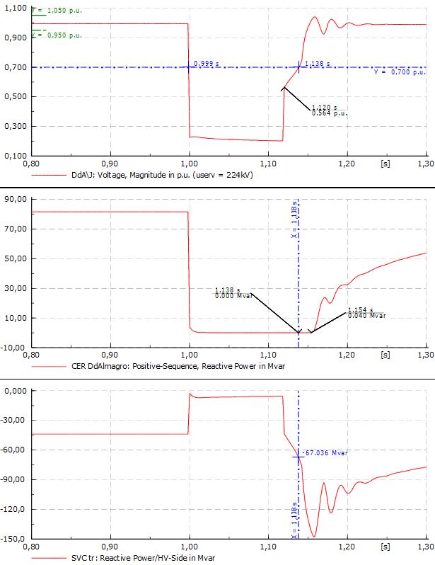 Resultados de la misma simulación dinámica que no resultó válida con el Compensador Sincrónico
