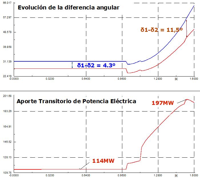 Comportamiento de la diferencia angular entre dos barras representativas del sistema causado por el aporte transitorio de potencia eléctrica de las unidades generadoras de la zona norte.