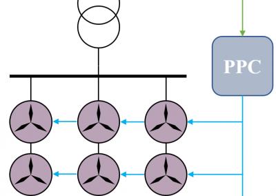 Ensayos para validación de modelos dinámicos de parque eólico según estándares MOD-026 y MOD-027