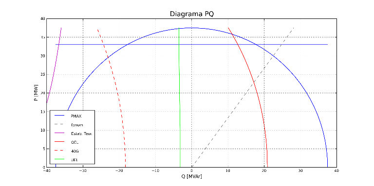 Auditorías de curva de capacidad de generadores