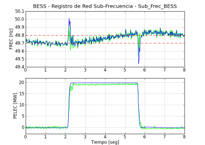 Battery Energy Storage System (BESS) modelado y validación