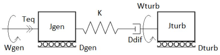 Análisis de oscilaciones en la frecuencia en ensayos de determinación de la constante de inercia