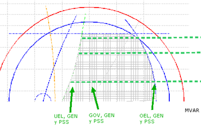 Ensayos para validación de modelos dinámicos de centrales de generación según norma técnica (NTSyCS)