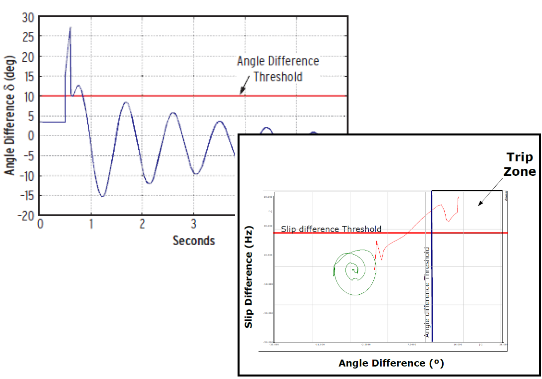 Detección de la inestabilidad mediante sincrofasores